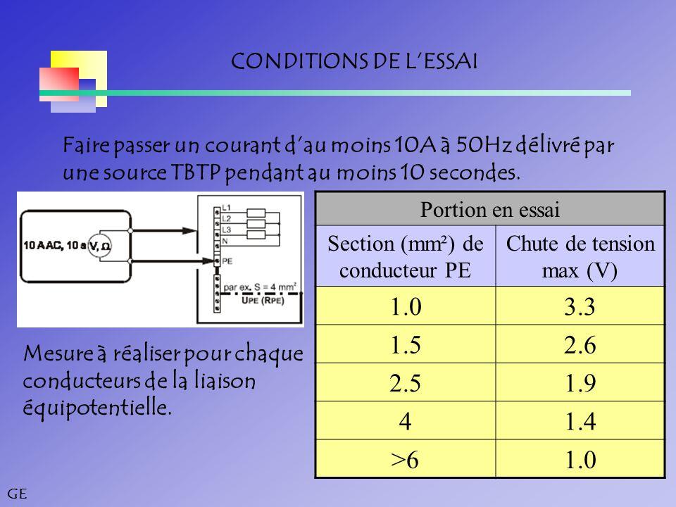 1.0 3.3 1.5 2.6 2.5 1.9 4 1.4 >6 CONDITIONS DE L'ESSAI