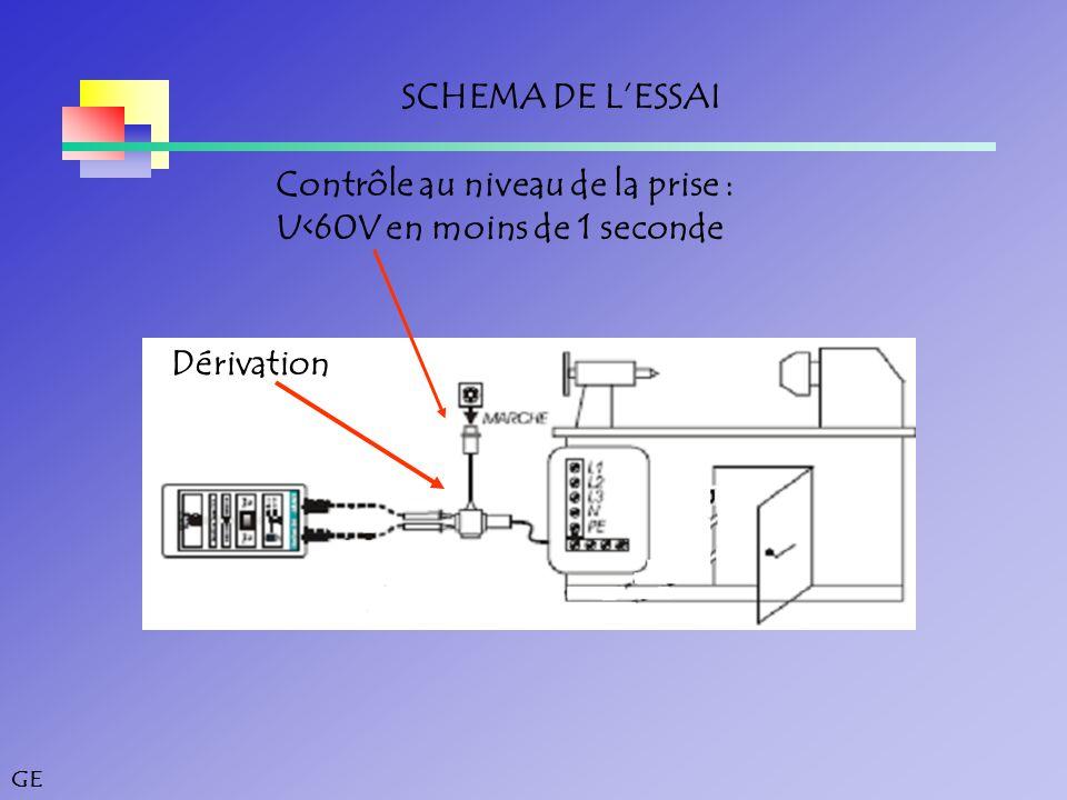 SCHEMA DE L'ESSAI Contrôle au niveau de la prise : U<60V en moins de 1 seconde Dérivation