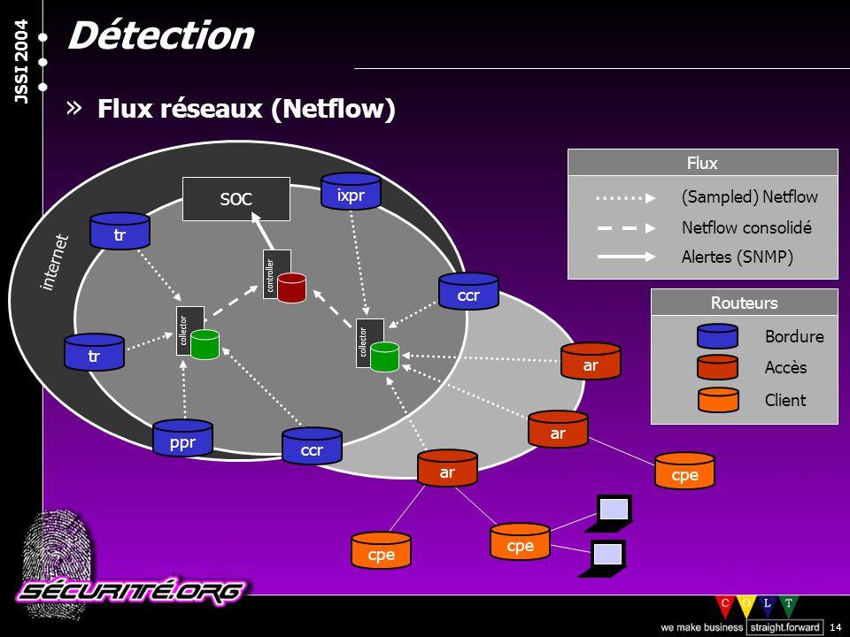 Détection Flux réseaux (Netflow) Flux ixpr SOC (Sampled) Netflow