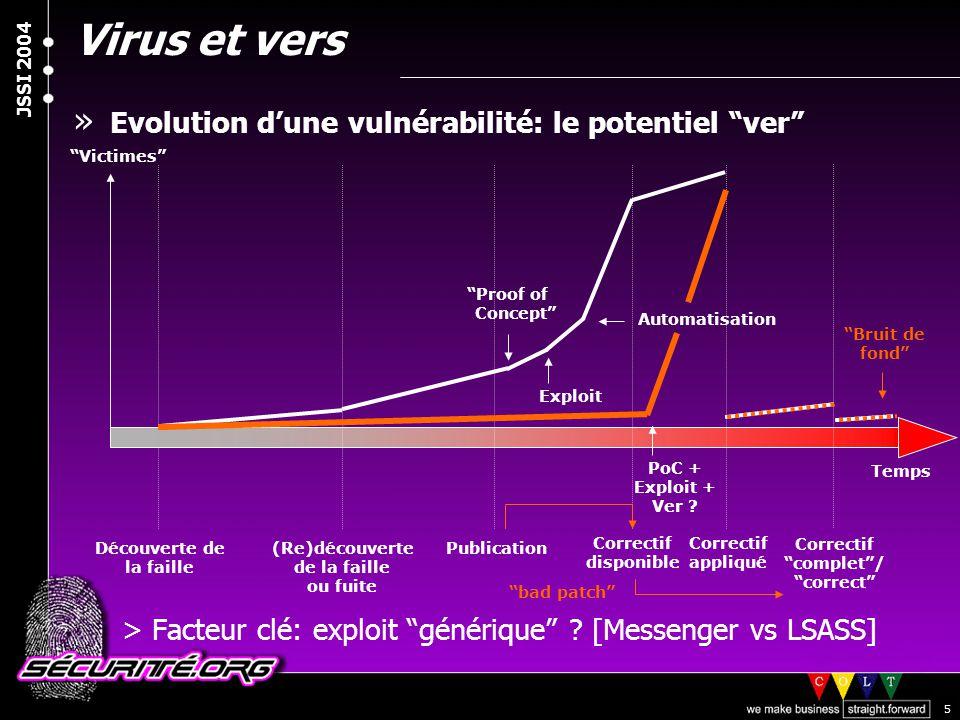 Virus et vers Evolution d'une vulnérabilité: le potentiel ver