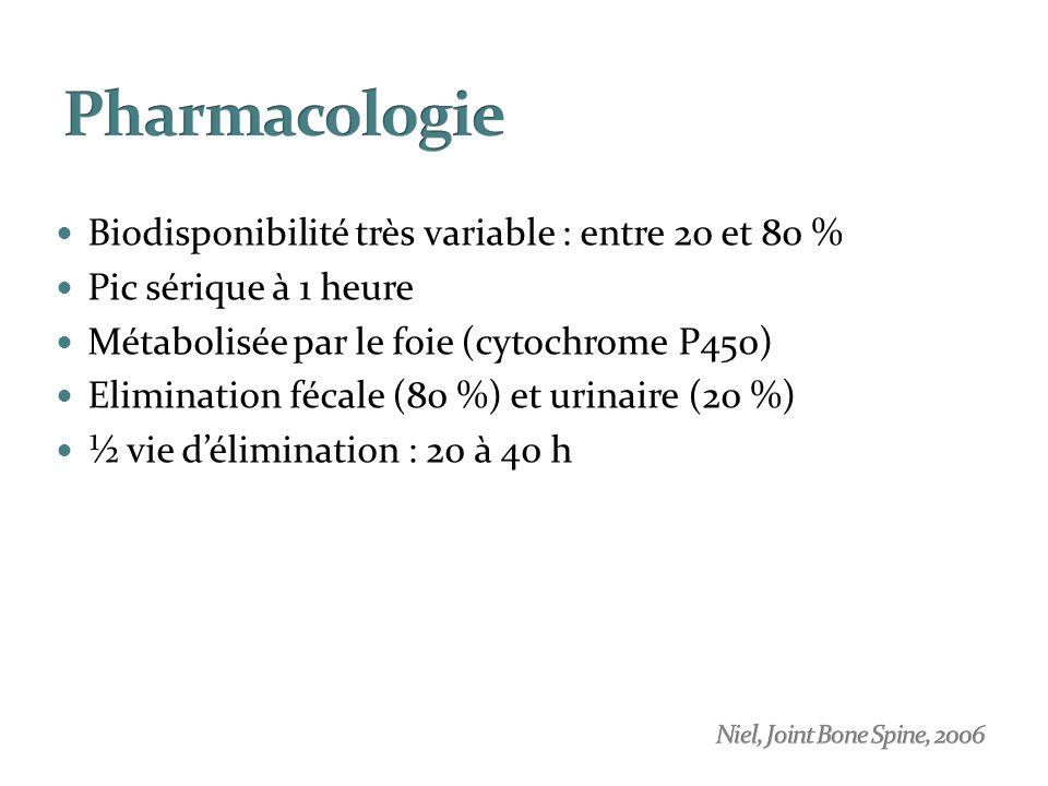 Pharmacologie Biodisponibilité très variable : entre 20 et 80 %