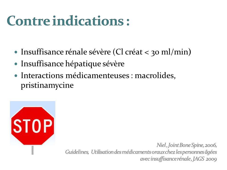 Contre indications : Insuffisance rénale sévère (Cl créat < 30 ml/min) Insuffisance hépatique sévère.