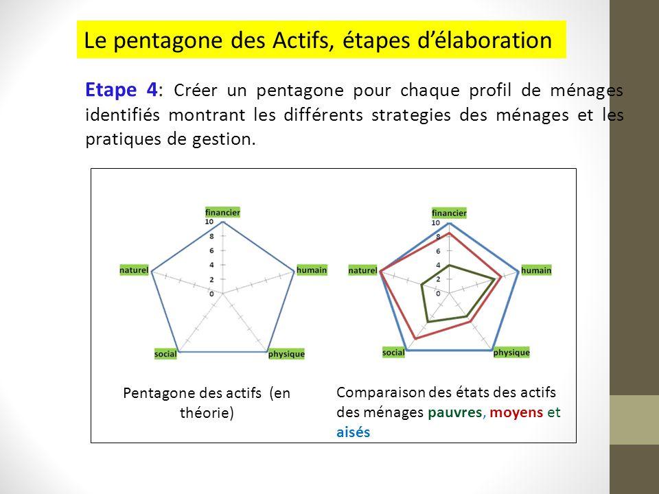 Pentagone des actifs (en théorie)