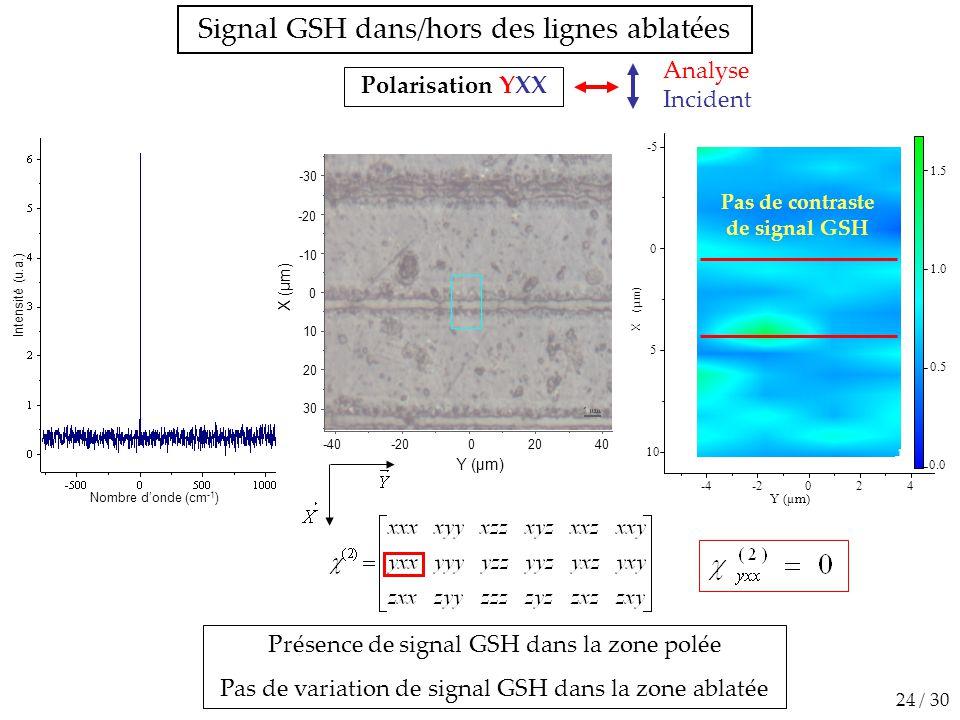 Pas de contraste de signal GSH