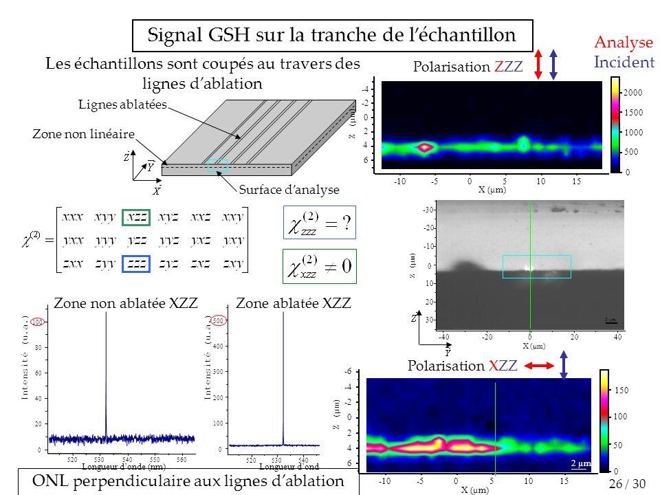 Signal GSH sur la tranche de l'échantillon
