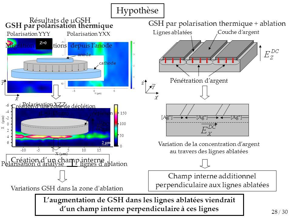 Hypothèse Résultats de µGSH GSH par polarisation thermique + ablation