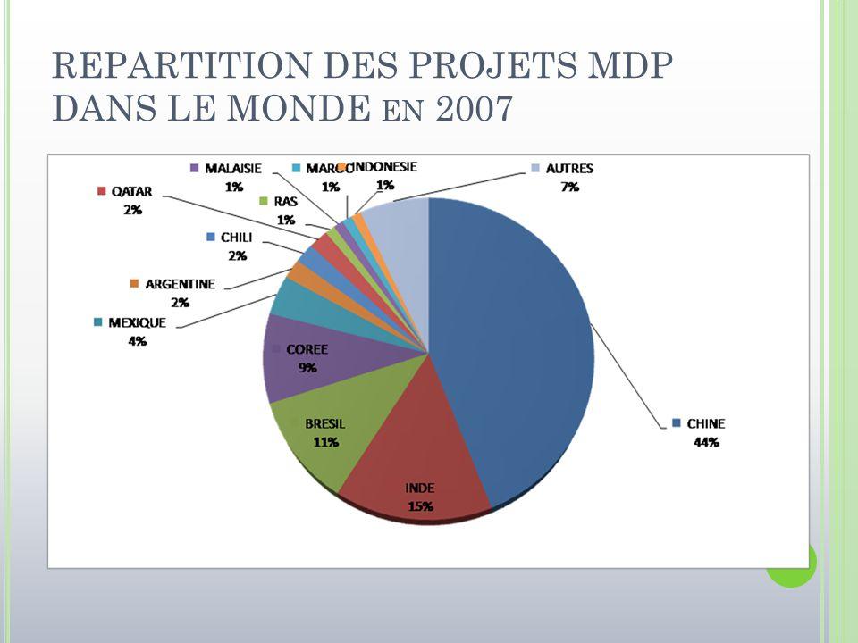 REPARTITION DES PROJETS MDP DANS LE MONDE en 2007
