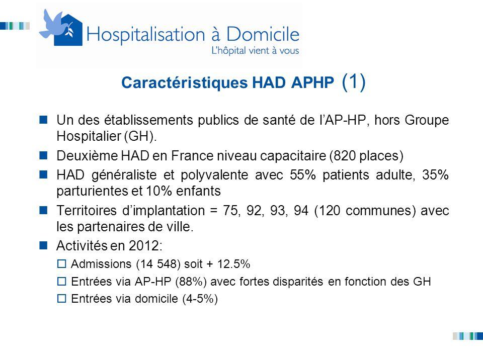 Caractéristiques HAD APHP (1)