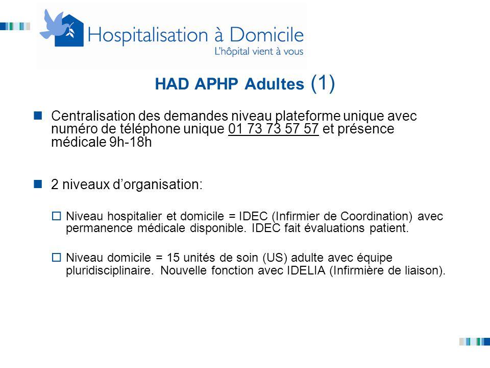 HAD APHP Adultes (1) Centralisation des demandes niveau plateforme unique avec numéro de téléphone unique 01 73 73 57 57 et présence médicale 9h-18h.