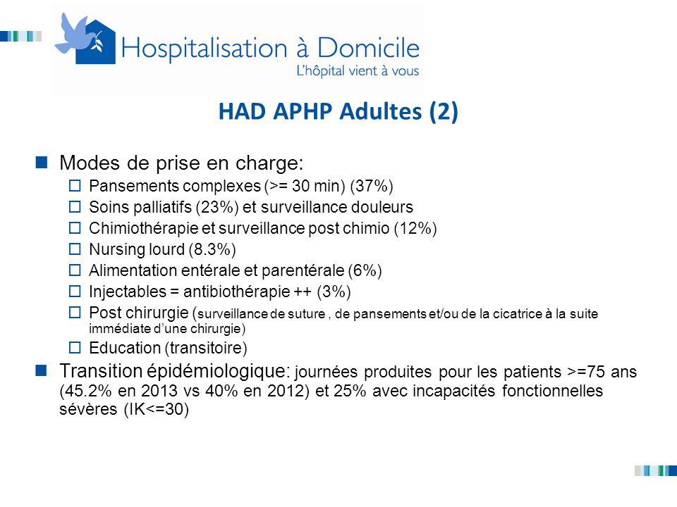 HAD APHP Adultes (2) Modes de prise en charge:
