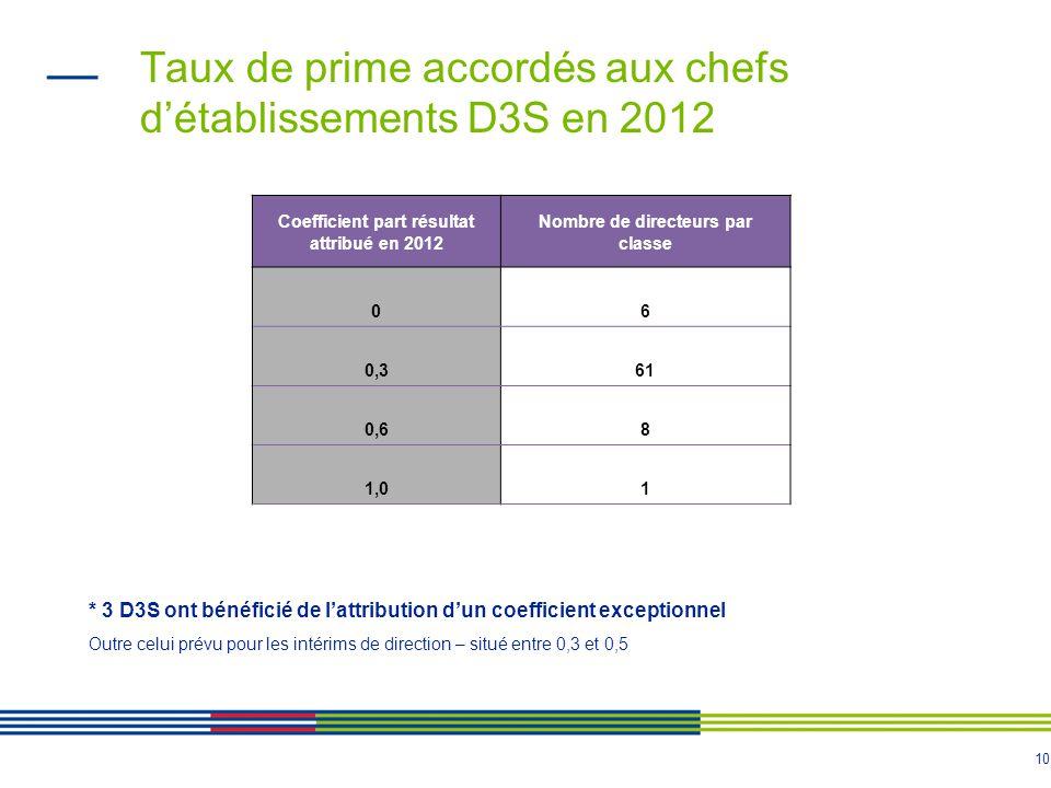 Taux de prime accordés aux chefs d'établissements D3S en 2012