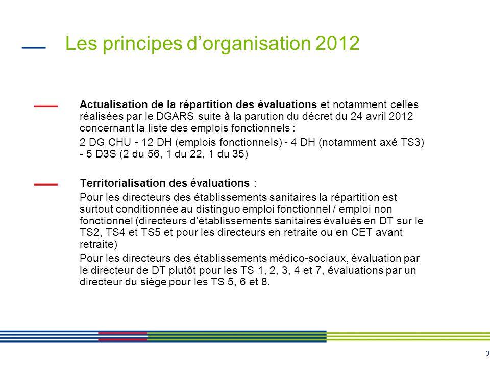 Les principes d'organisation 2012
