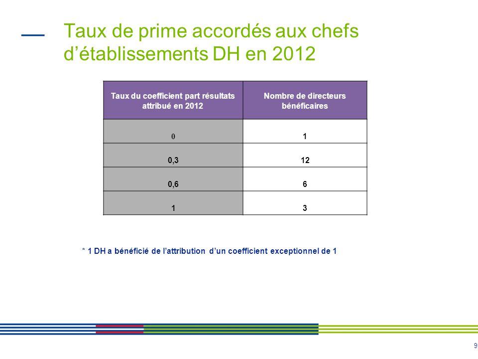 Taux de prime accordés aux chefs d'établissements DH en 2012