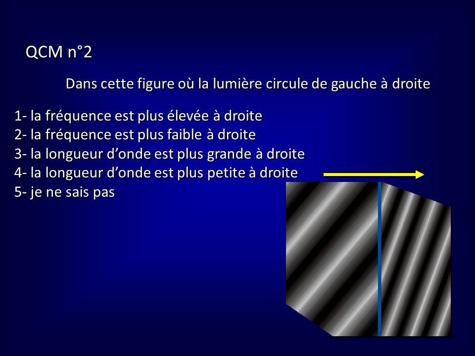 QCM n°2 Dans cette figure où la lumière circule de gauche à droite