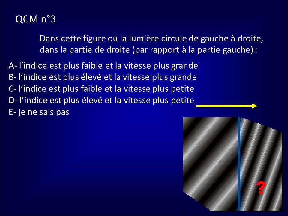 QCM n°3 Dans cette figure où la lumière circule de gauche à droite, dans la partie de droite (par rapport à la partie gauche) :