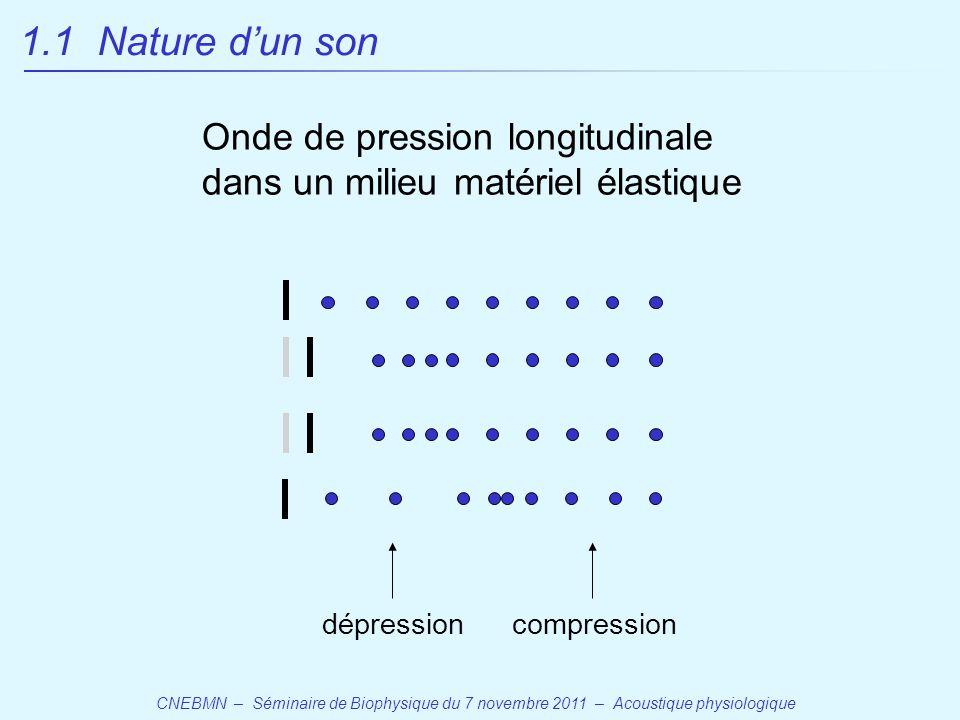 1.1 Nature d'un son Onde de pression longitudinale dans un milieu matériel élastique. compression.