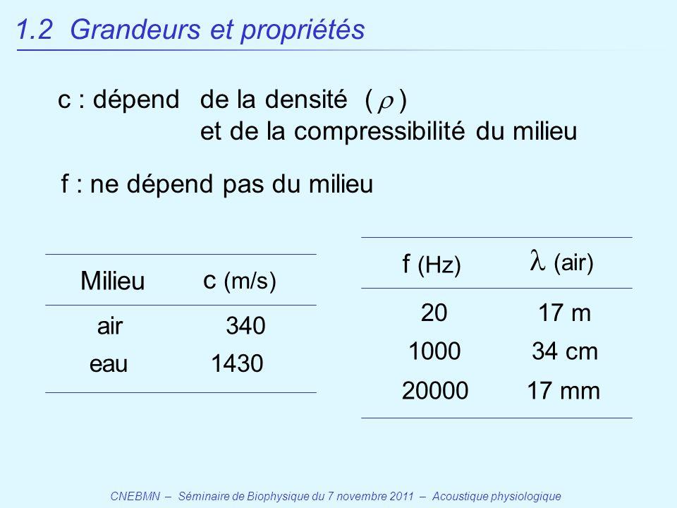 l (air) 1.2 Grandeurs et propriétés c : dépend de la densité ( r )
