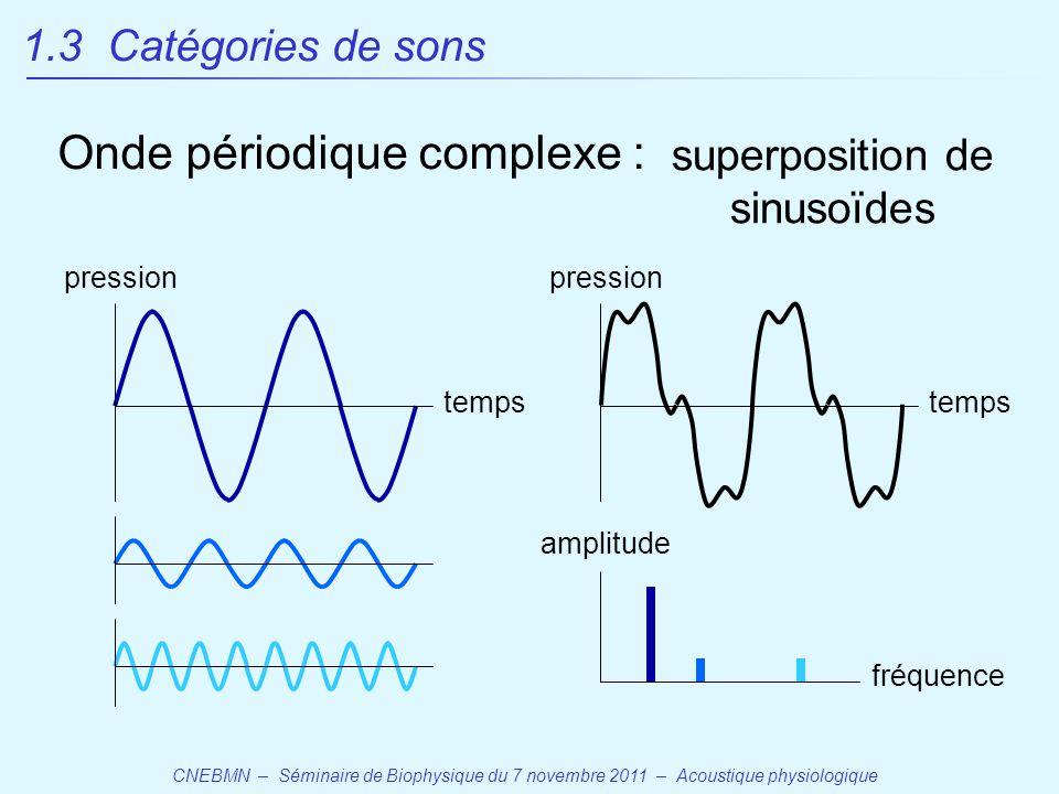 superposition de sinusoïdes