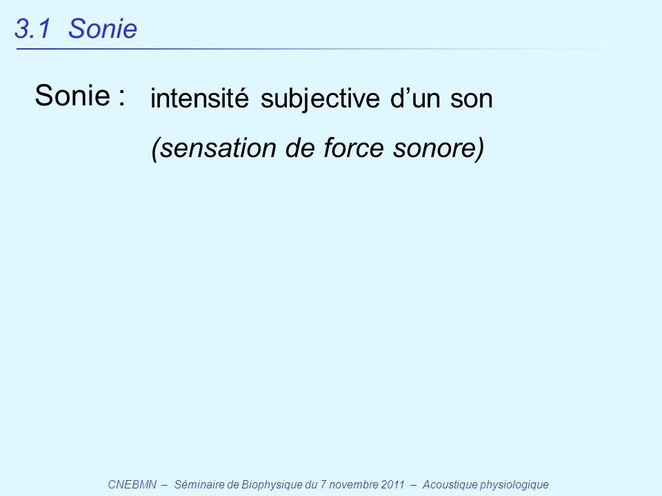 Sonie : 3.1 Sonie intensité subjective d'un son