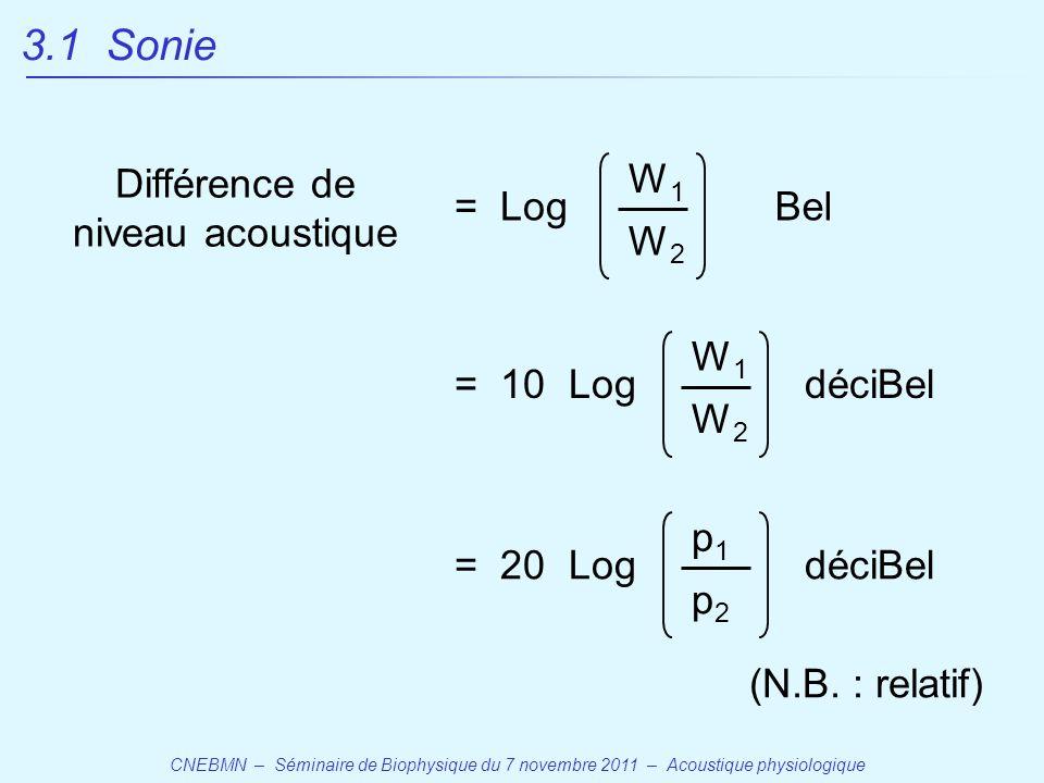 Différence de niveau acoustique