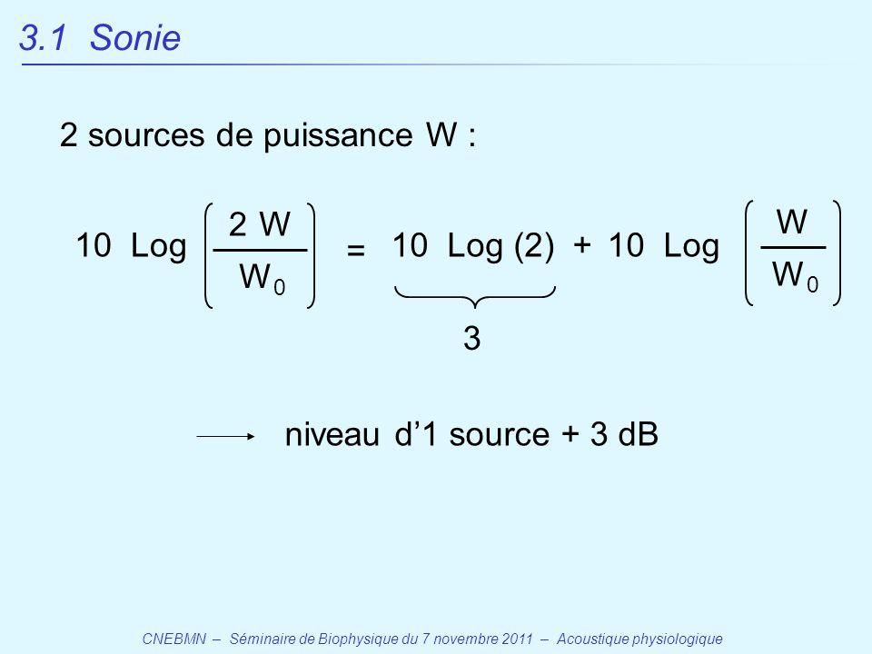 3.1 Sonie 2 sources de puissance W : 2 W 10 Log W W0 = 10 Log (2) +