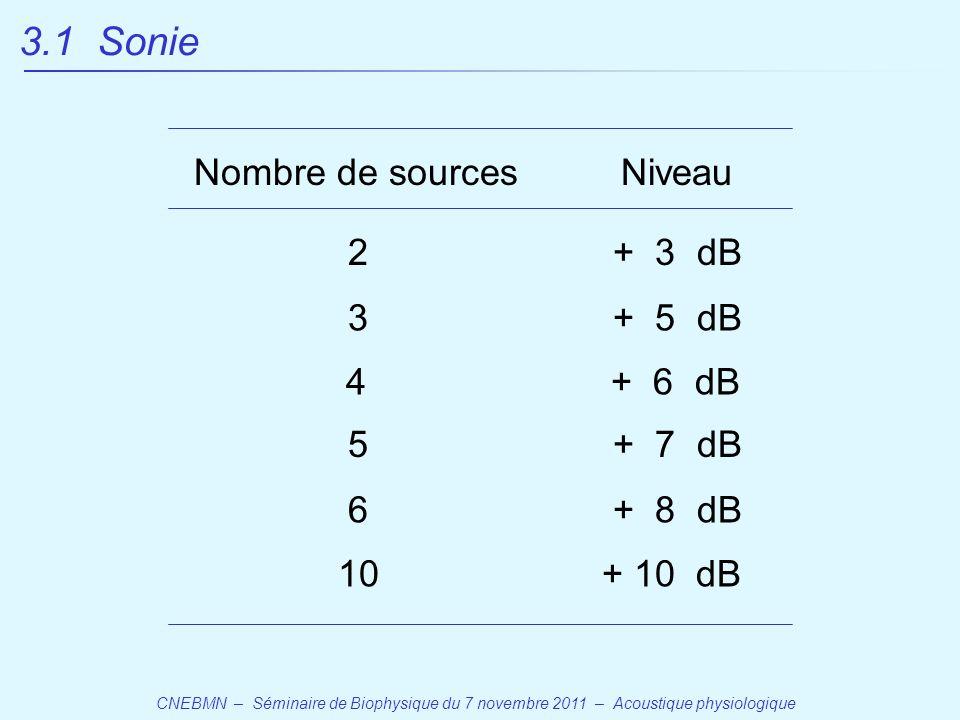 3.1 Sonie Nombre de sources Niveau 2 + 3 dB 3 + 5 dB 4 + 6 dB 5 + 7 dB