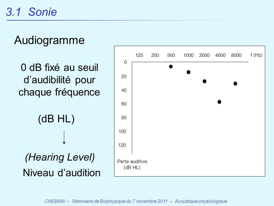 0 dB fixé au seuil d'audibilité pour chaque fréquence