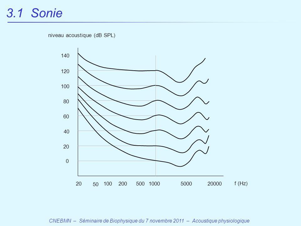 3.1 Sonie niveau acoustique (dB SPL) 140 120 100 80 60 40 20 20 50 100