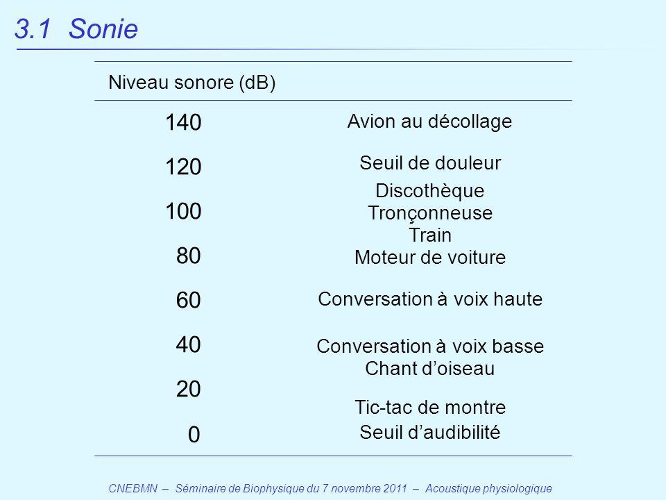 3.1 Sonie 140 120 100 80 60 40 20 Niveau sonore (dB)
