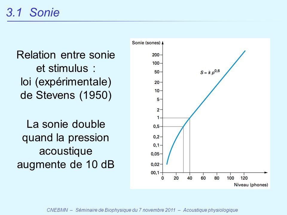 3.1 Sonie Relation entre sonie et stimulus :