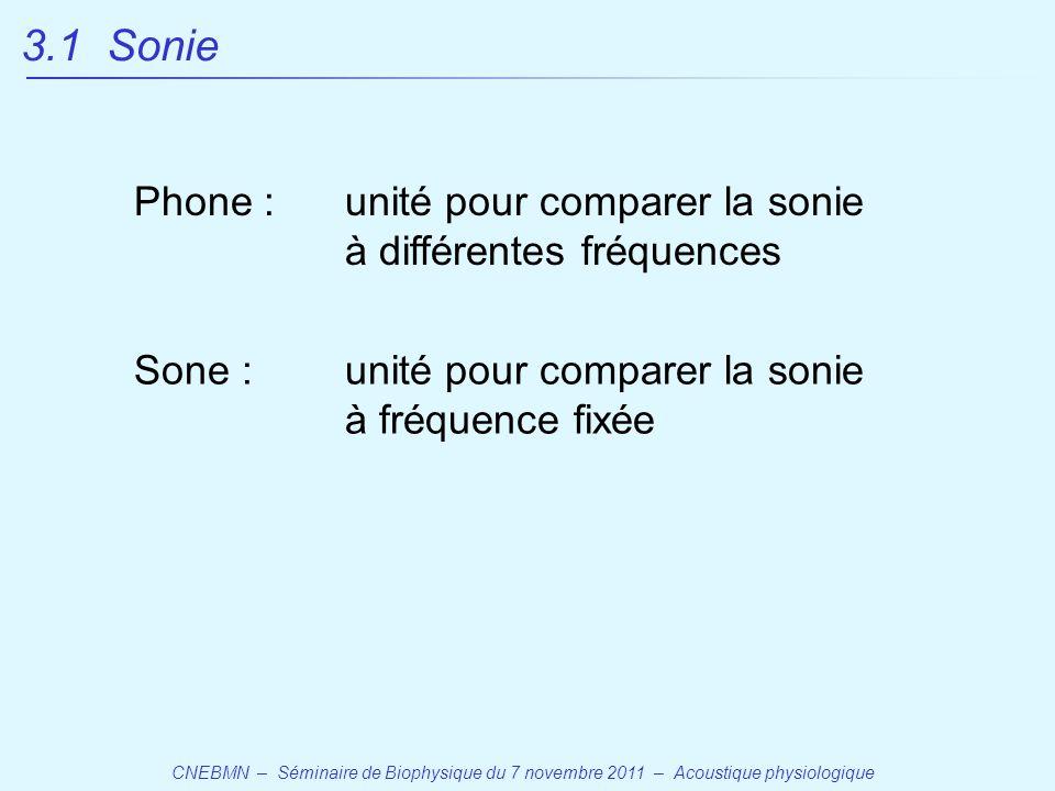 3.1 Sonie Phone : unité pour comparer la sonie