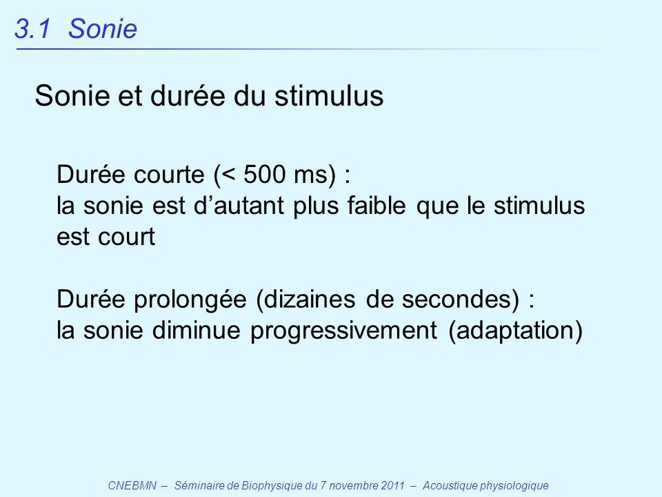 Sonie et durée du stimulus