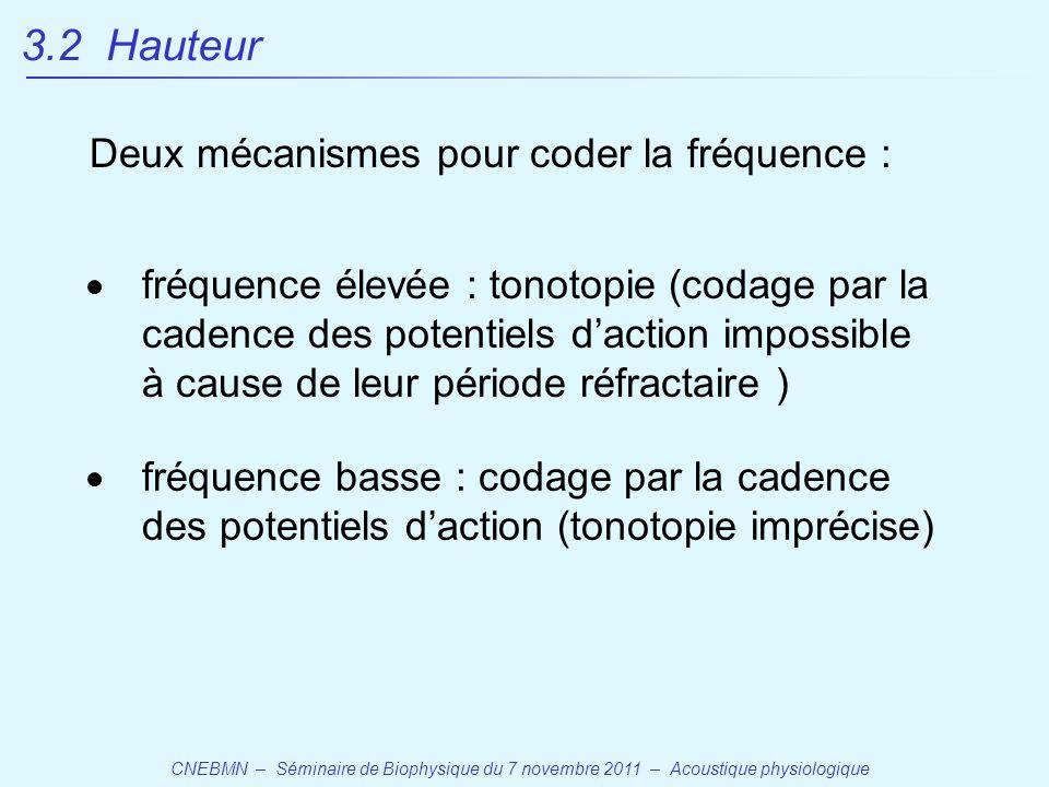 3.2 Hauteur Deux mécanismes pour coder la fréquence :