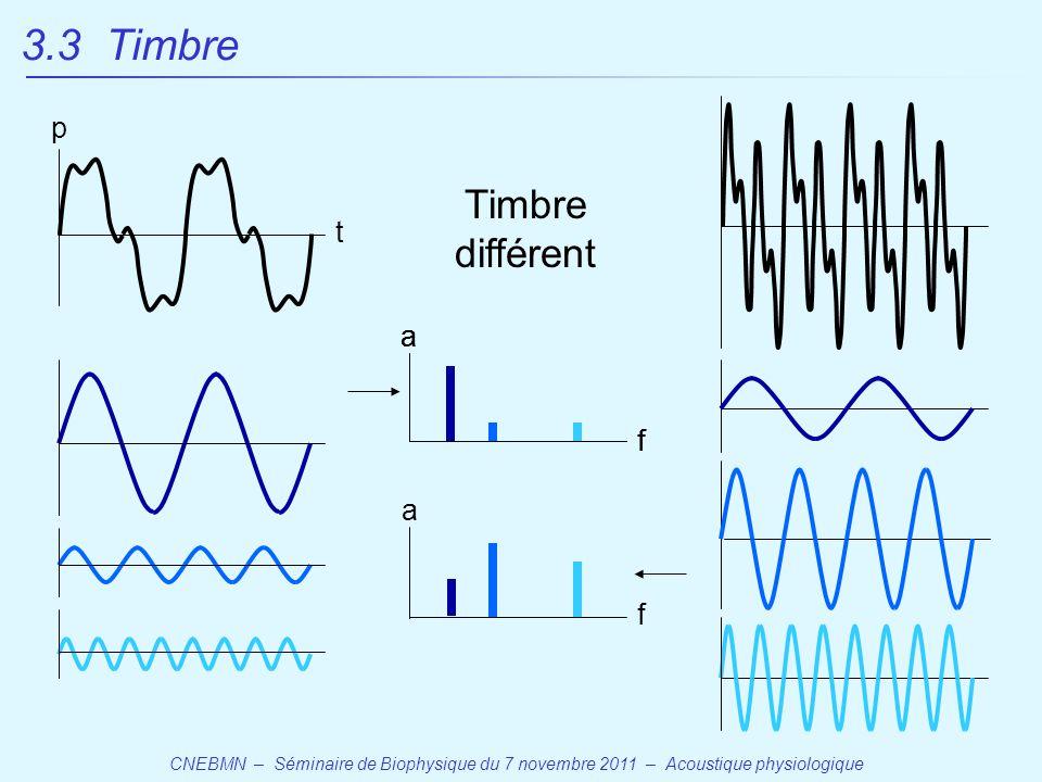 3.3 Timbre Timbre différent p t a f a f