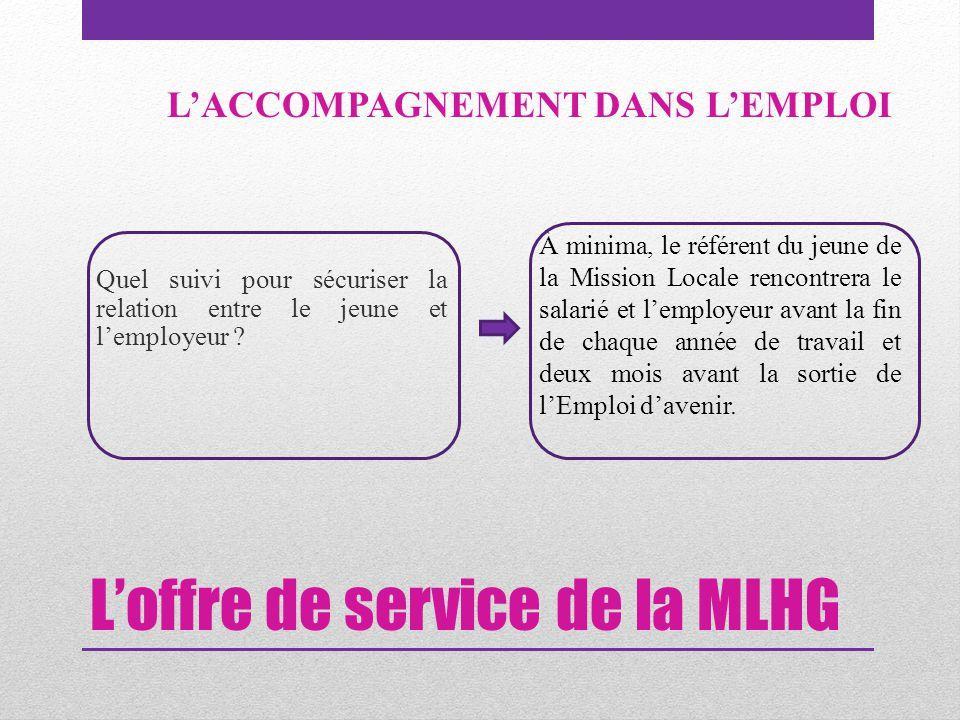 L'offre de service de la MLHG