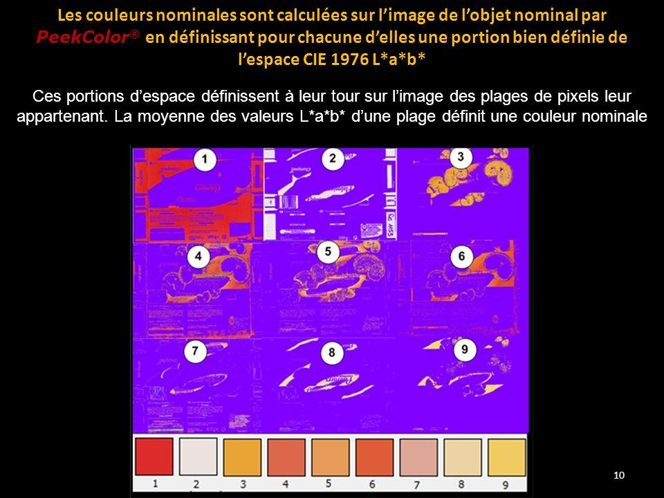 Les couleurs nominales sont calculées sur l'image de l'objet nominal par PeekColor® en définissant pour chacune d'elles une portion bien définie de l'espace CIE 1976 L*a*b*