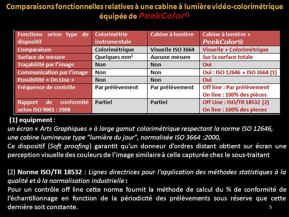 Comparaisons fonctionnelles relatives à une cabine à lumière vidéo-colorimétrique équipée de PeekColor®