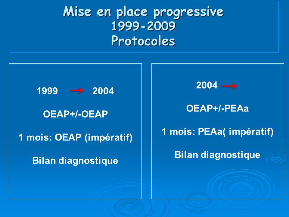 Mise en place progressive 1999-2009 Protocoles