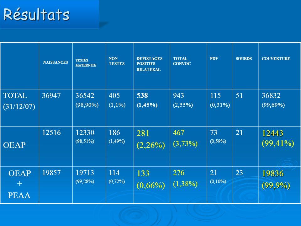 Résultats OEAP 281 (2,26%) 12443 (99,41%) OEAP + PEAA 133 (0,66%)