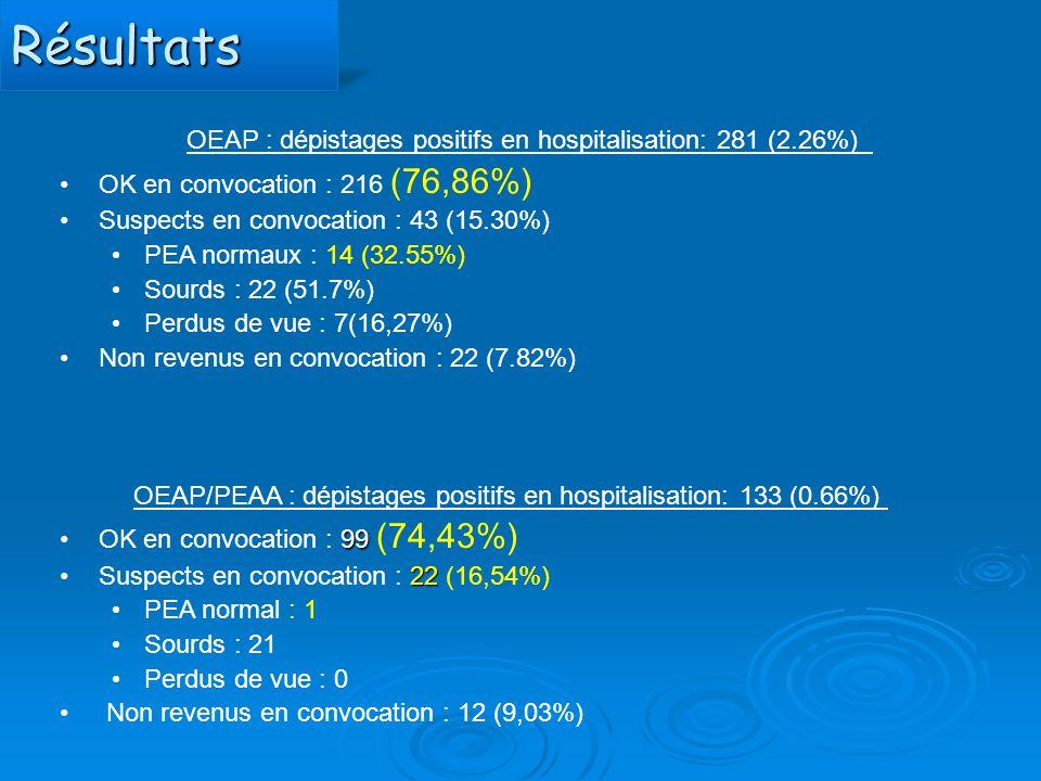 Résultats OEAP : dépistages positifs en hospitalisation: 281 (2.26%)