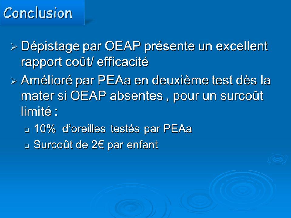 Conclusion Dépistage par OEAP présente un excellent rapport coût/ efficacité.