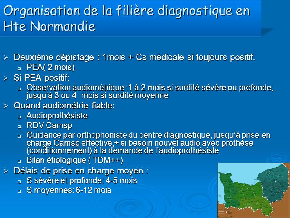 Organisation de la filière diagnostique en Hte Normandie