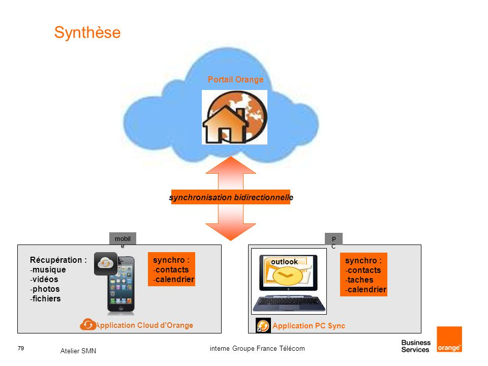 synchronisation bidirectionnelle Application Cloud d'Orange