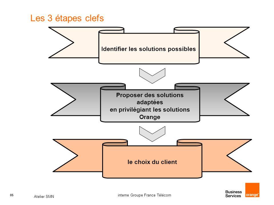 Les 3 étapes clefs Identifier les solutions possibles