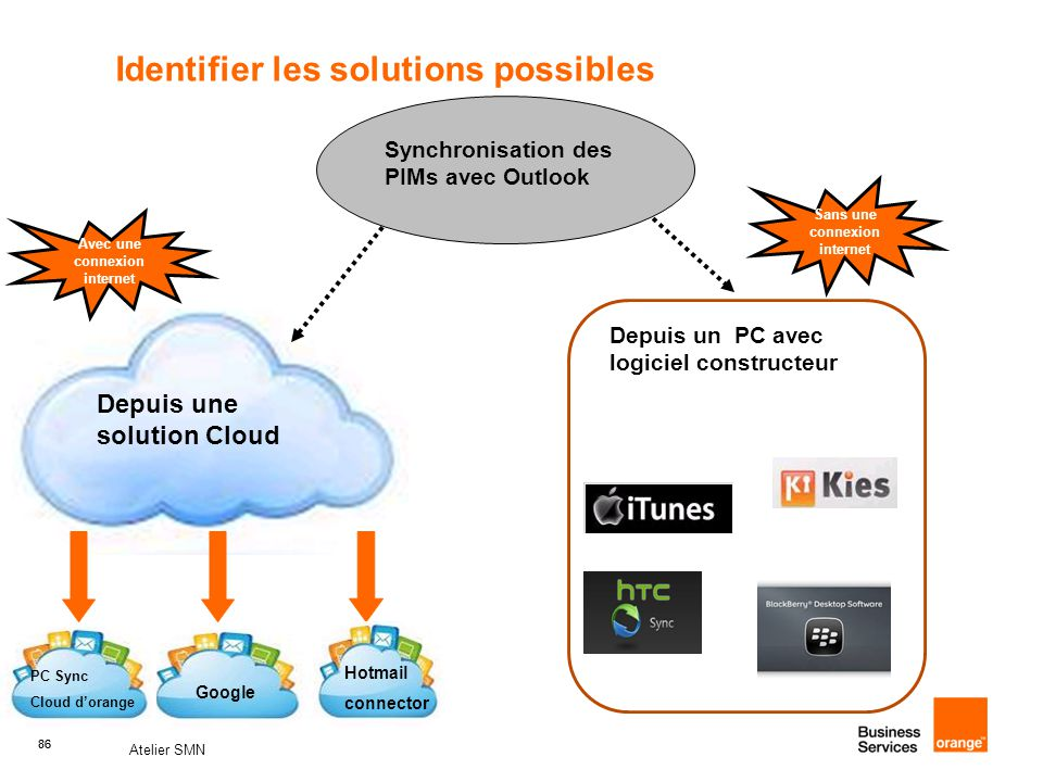 Identifier les solutions possibles