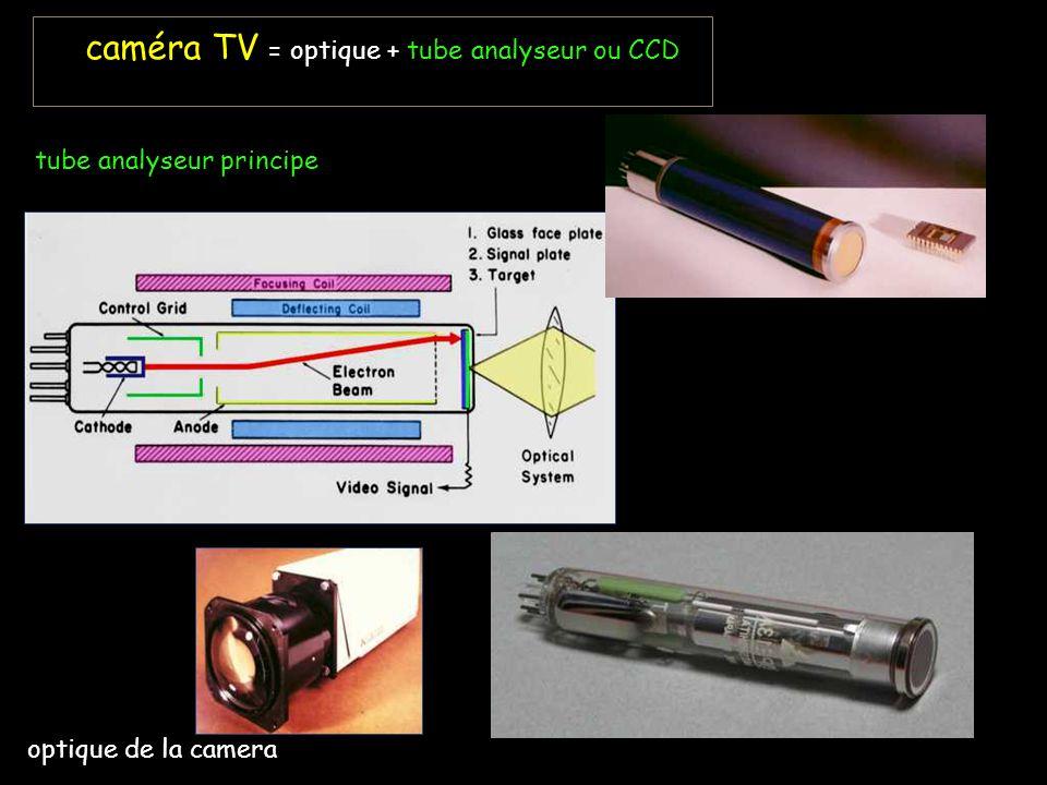 caméra TV = optique + tube analyseur ou CCD