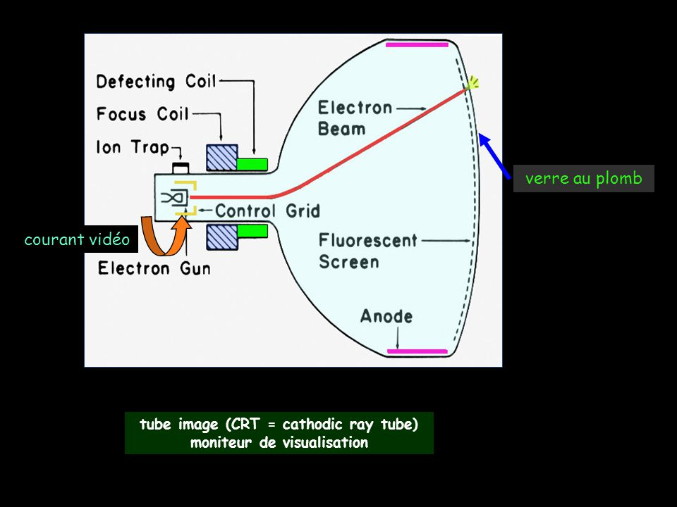 tube image (CRT = cathodic ray tube) moniteur de visualisation