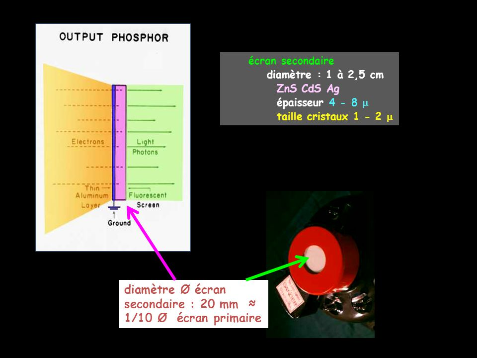 diamètre Ø écran secondaire : 20 mm ≈ 1/10 Ø écran primaire