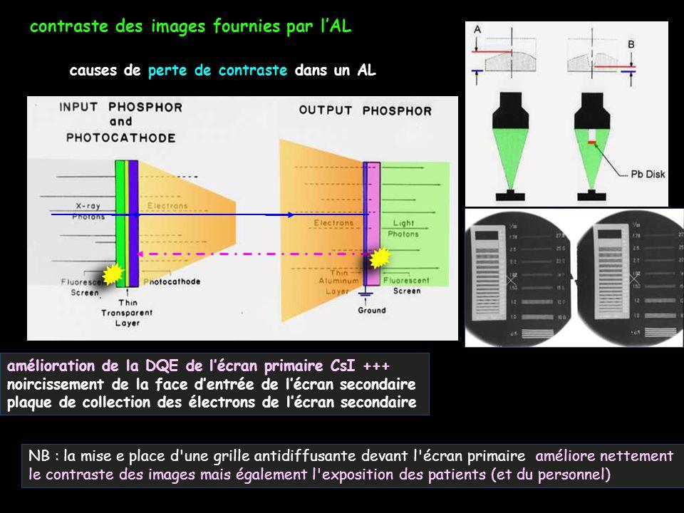 contraste des images fournies par l'AL