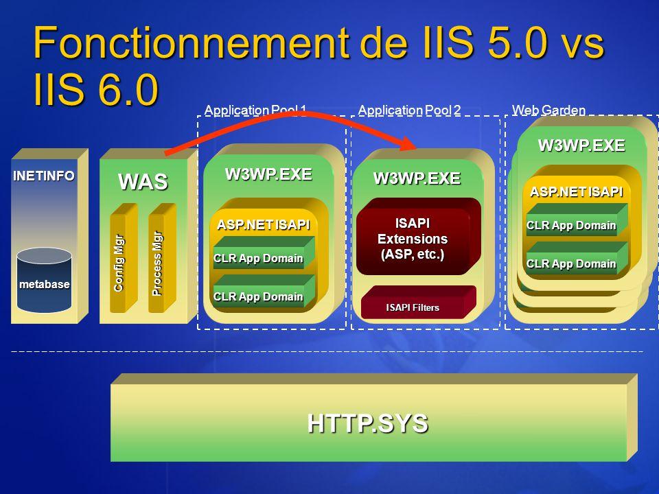 Fonctionnement de IIS 5.0 vs IIS 6.0